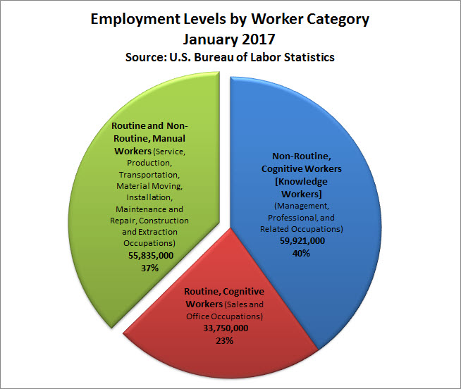 56 Million US Manual Workers