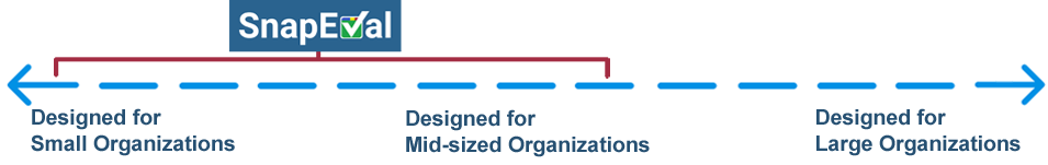 Myth #3 Only Works in Large Organizations